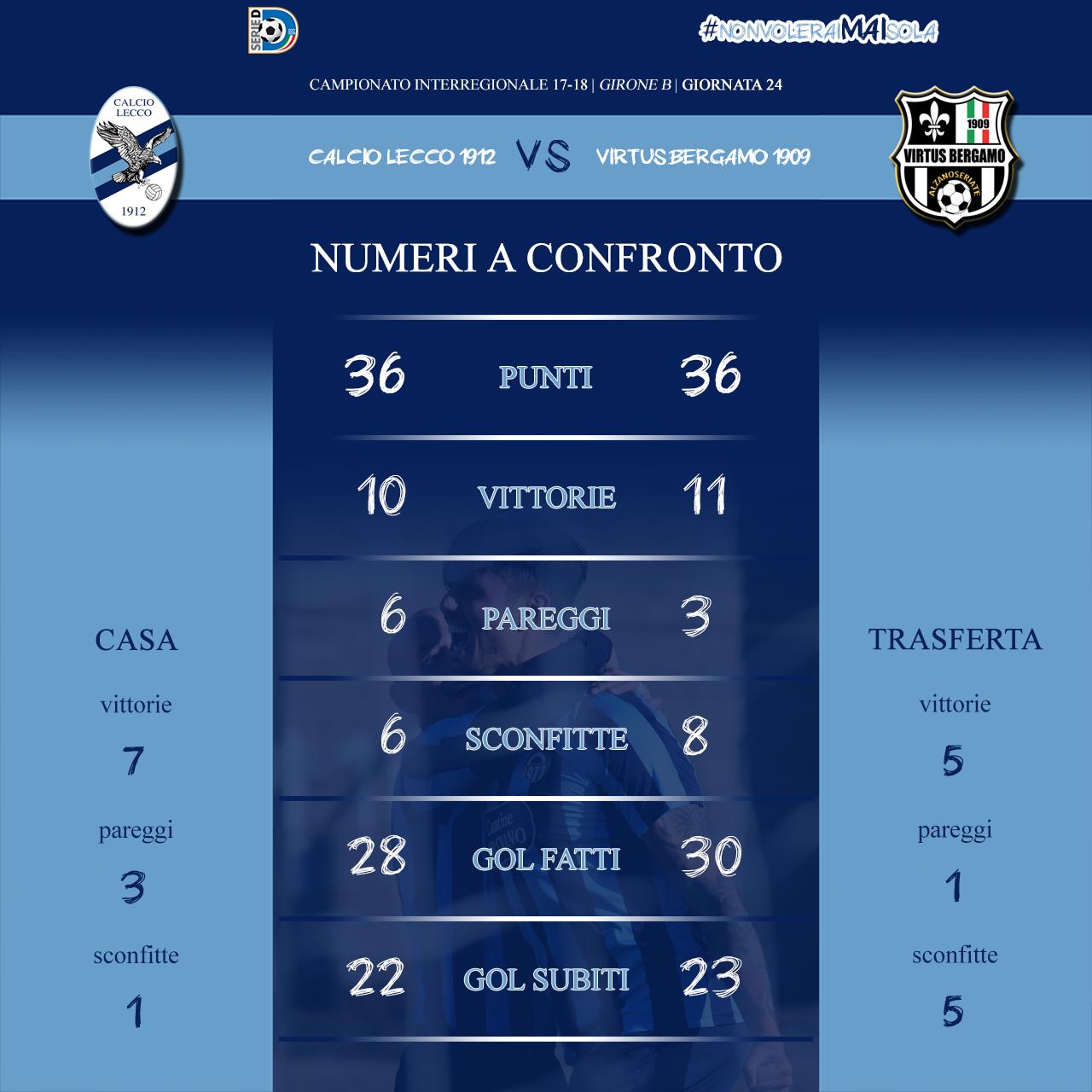 #LeccoVirtusBG: numeri a confronto